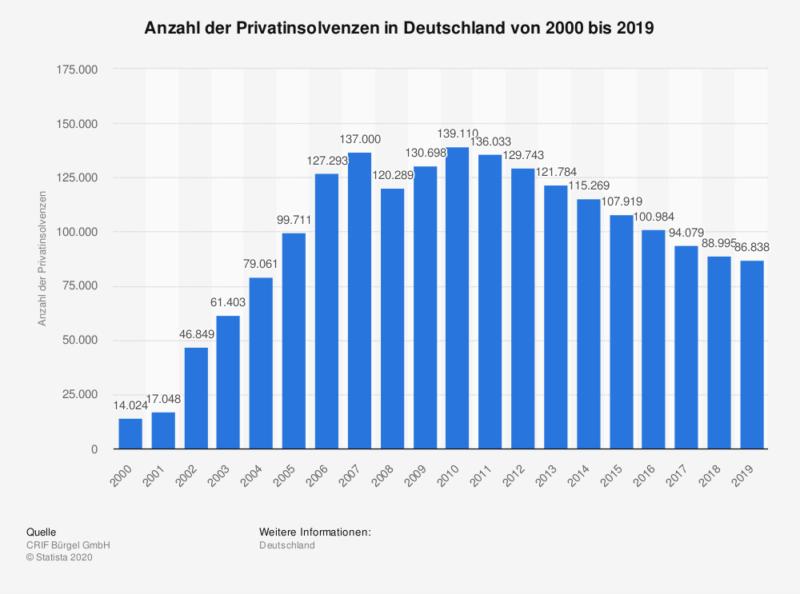 Anzahl der Privatinsolvenzen in Deutschland von 2000 bis 2019