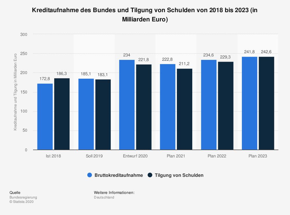 Kreditaufnahme des Bundes und Tilgung von Schulden von 2018 bis 2023