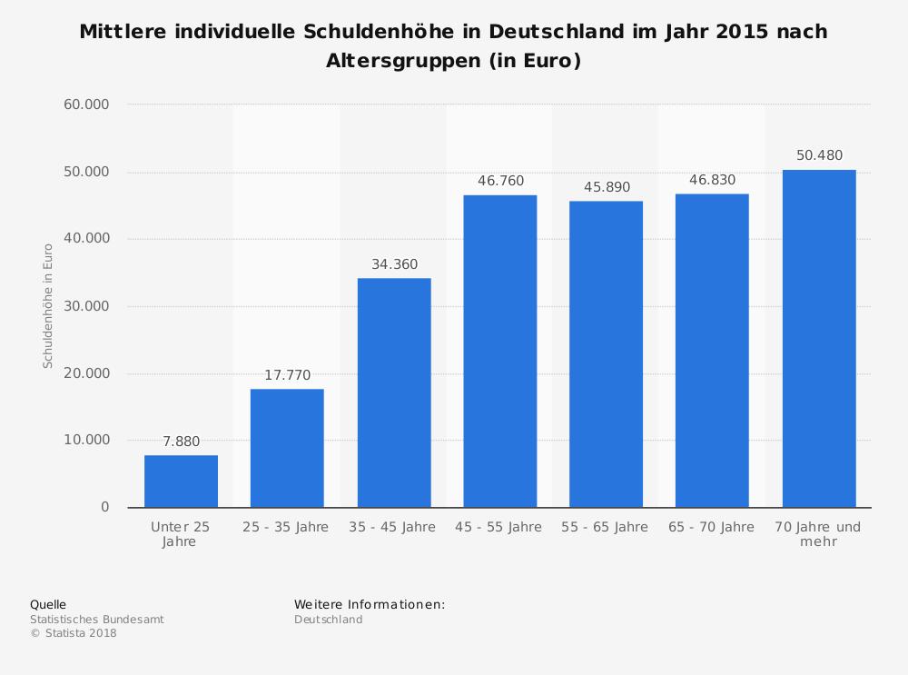 Schuldenhöhe in Deutschland