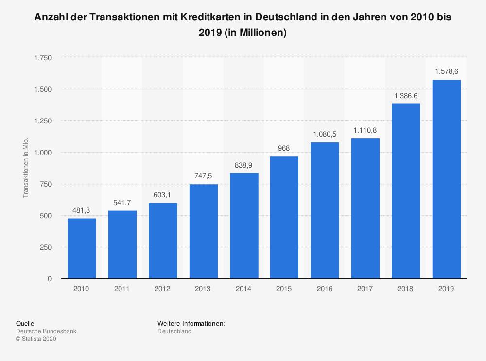 Anzahl der Transaktionen mit Kreditkarten in Deutschland