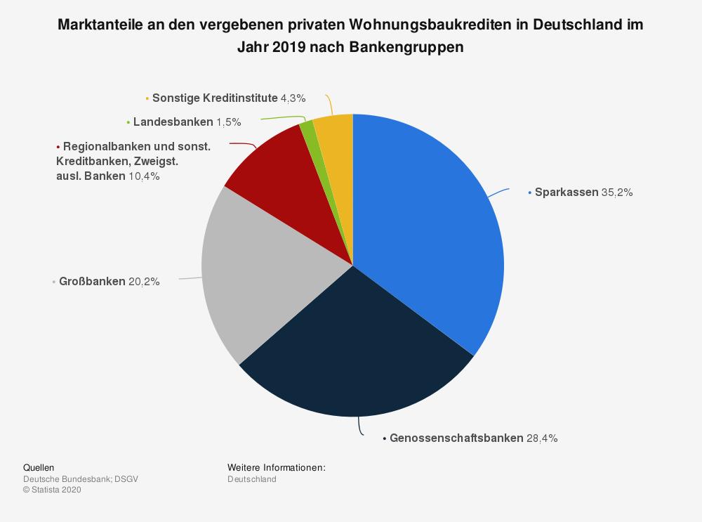 Marktanteile an den vergebenen privaten Wohnungsbaukrediten in Deutschland