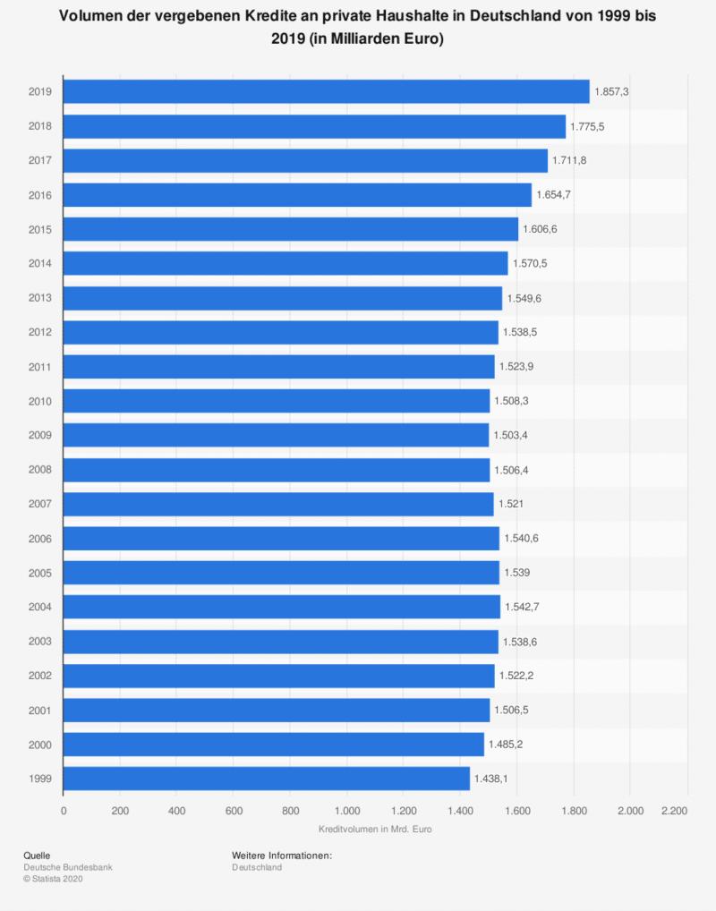 vergebene Kredite an private Haushalte in Deutschland